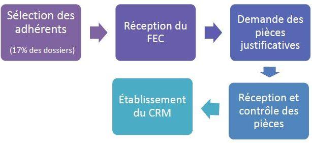 EPS CGA Côte Atlantique